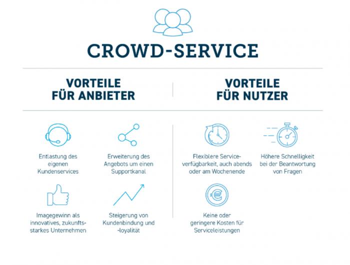 Vorteile für Anbieter und Nutzer von Crowd Services