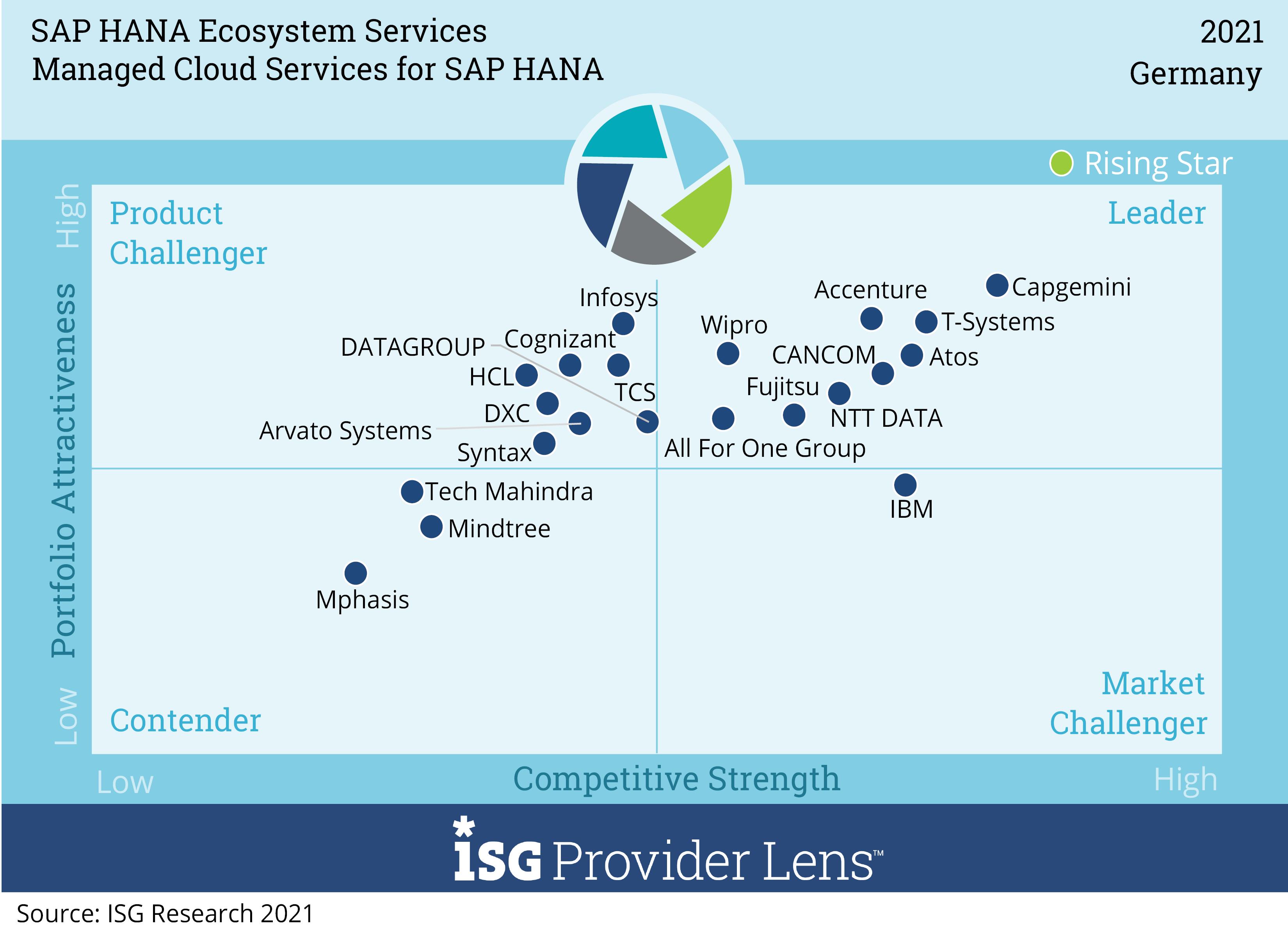 Managed Cloud Services for SAP HANA