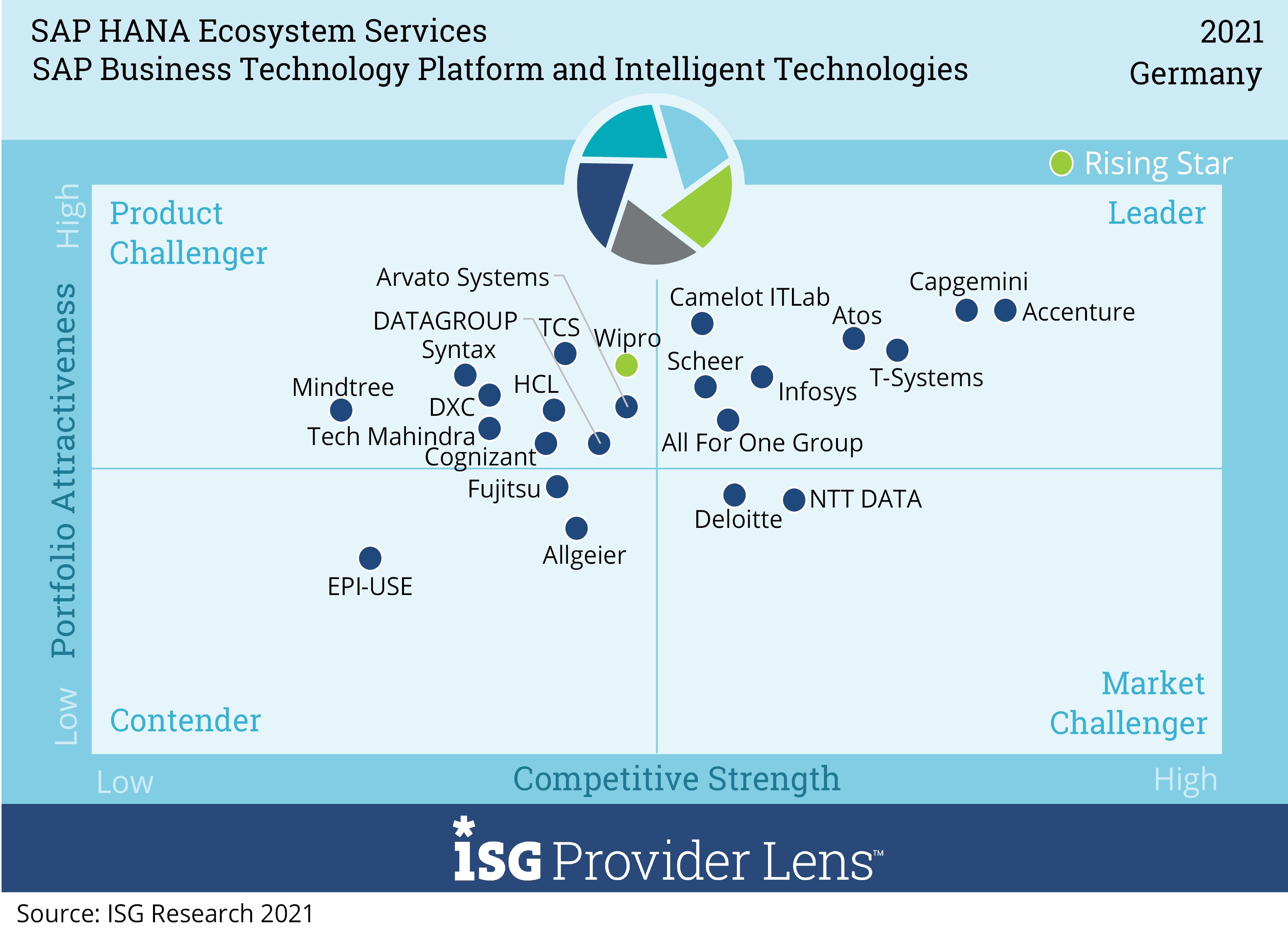 SAP Business Technology Platform and Intelligent Technologies