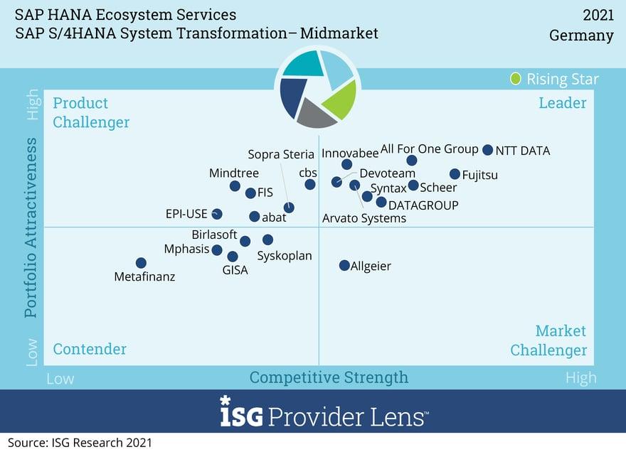 SAP S4 HANA System Transformation - Mid Market