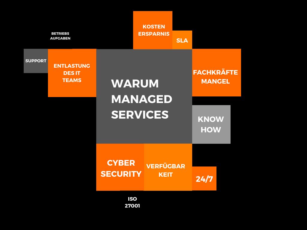 Warum Managed Services_Übersicht