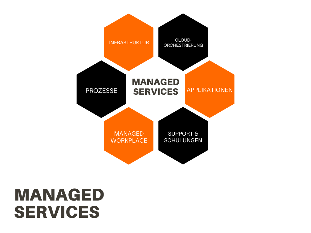 Was sind Managed Services_Übersicht_trans