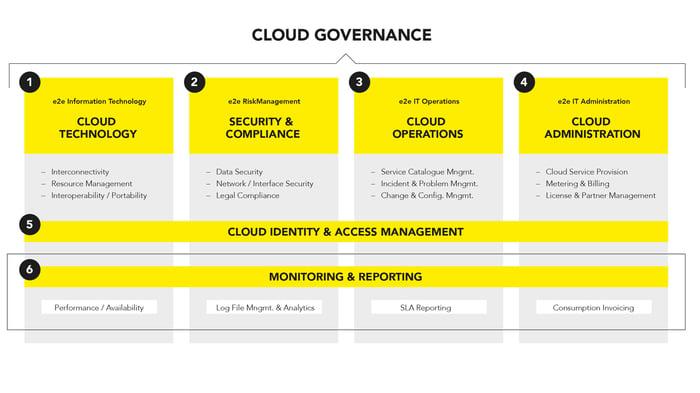 Cloud Orchestration Framework